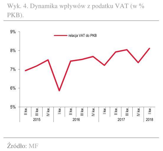 Dynamika VAT